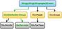 fuss:fuss_ldap_hierarchy.png