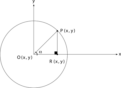 Figure 3: A circle with a segment as radius and a projection on the x-axis.