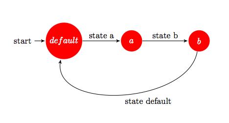 Figure 7: A simple 3-state DFA.