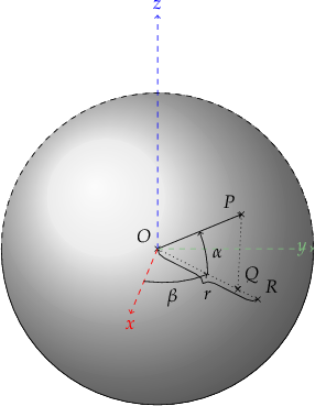 \begin{tikzpicture} % MERC  %% some definitions \def\R{3} % sphere radius \def\angEl{25} % elevation angle \def\angAz{-100} % azimuth angle \def\angPhiOne{-50} % longitude of point P \def\angPhiTwo{-35} % longitude of point Q \def\angBeta{33} % latitude of point P and Q  %% working planes \pgfmathsetmacro\H{\R*cos(\angEl)} % distance to north pole \LongitudePlane[xzplane]{\angEl}{\angAz} \LongitudePlane[pzplane]{\angEl}{\angPhiOne} \LongitudePlane[qzplane]{\angEl}{\angPhiTwo} \LatitudePlane[equator]{\angEl}{0}  %% draw background sphere \fill[ball color=grey!10] (0,0) circle (\R); % 3D lighting effect  %% characteristic points \path[pzplane] (\angBeta:\R) coordinate [label={[black]above left:$P$}] (P); \drawpoint{P}{.5mm}{black}; \coordinate [label={[black]above left:$O$}] (O) at (0,0); \drawpoint{O}{.5mm}{black};  \path[pzplane] (\R,0) coordinate (PE); \path[xzplane] (\R,0) coordinate (XE); \path[pzplane] (\R,0) coordinate [label={[black]above right:$R$}] (R); \drawpoint{R}{.5mm}{black}; \draw[dotted,black] (O) -- (R); \drawbrace{O}{R}{2mm}{black}{$r$}{0}{-4mm}{mirror};  %% meridians and latitude circles \DrawLatitudeCircle[\R]{0} % equator  %% draw lines and put labels %\draw (-\R,-\H) -- (-\R,2*\R) (\R,-\H) -- (\R,2*\R); \draw[->] (O) -- (P);  % z axis \draw[->,dashed,blue] (O) -- +(0,1.5*\R) node[above] {$z$}; % x axis \path[xzplane] (0:\R) node[below,red] {$x$} coordinate (x); \draw[->,dashed,red] (O) -- (x); % y axis \path[pyplane] (0:\R) node[left,green!50] {$y$} coordinate (y); \draw[->,dashed,green!50] (O) -- (y);  % projection P \path[pzplane] (0.8*\R,0) coordinate [label={[black]above right:$Q$}] (Q); \drawpoint{Q}{.5mm}{black}; \draw[->,dotted] (P) -- (Q);  %angles \draw[pzplane,->,thin] (0:0.5*\R) to[bend right=15]     node[midway,right] {$\alpha$} (\angBeta:0.5*\R); \draw[equator,->,thin] (\angAz:0.5*\R) to[bend right=30]     node[pos=0.4,below] {$\beta$} (\angPhiOne:0.5*\R);  \end{tikzpicture}