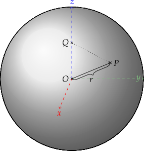 \begin{tikzpicture} %% some definitions \def\R{3} % sphere radius \def\angEl{25} % elevation angle \def\angAz{-100} % azimuth angle \def\angPhiOne{-50} % longitude of point P \def\angPhiTwo{-35} % longitude of point Q \def\angBeta{33} % latitude of point P and Q  %% working planes \pgfmathsetmacro\H{\R*cos(\angEl)} % distance to north pole \LongitudePlane[xzplane]{\angEl}{\angAz} \LongitudePlane[pzplane]{\angEl}{\angPhiOne} \LongitudePlane[qzplane]{\angEl}{\angPhiTwo} \LatitudePlane[equator]{\angEl}{0}  %% draw background sphere \fill[ball color=grey!10] (0,0) circle (\R); % 3D lighting effect  % circles \foreach \t in {-80,-60,...,80} { \DrawLatitudeCircle[\R]{\t} } %\foreach \t in {-5,-35,...,-175} { \DrawLongitudeCircle[\R]{\t} }  % z axis \draw[->,dashed,blue] (O) -- +(0,\R) node[above] {$z$} coordinate (z); % x axis \path[xzplane] (0:\R) node[below,red] {$x$} coordinate (x); \draw[->,dashed,red] (O) -- (x); % y axis \path[pyplane] (0:\R) node[left,green!50] {$y$} coordinate (y); \draw[->,dashed,green!50] (O) -- (y);  % Ox %\drawbrace{O}{x}{2mm}{black}{$r$}{4mm}{0}{}; % Oy %\drawbrace{O}{y}{2mm}{black}{$r$}{0}{4mm}{}; % Oz %\drawbrace{O}{z}{2mm}{black}{$r$}{-4mm}{0}{};  % right-angle %\node[square,minimum size=1mm, dotted] at (0.1,0.1) [draw,fill] (O) [magenta] {}; %\coordinate[label={[magenta]above right:$90^{\circ}$}] (90) at (0.2, 0.2);  \coordinate [label={[black]left:$O$}] (O) at (0,0); \drawpoint{O}{.5mm}{black};  \path[pzplane] (\angBeta:\R) coordinate [label={[black]right:$P$}] (P); \drawpoint{P}{.5mm}{black};  \draw[->,black] (O) -- (P); \drawbrace{O}{P}{2mm}{black}{$r$}{0}{-4mm}{mirror};  \coordinate [label={[black]left:$Q$}] (Q) at (0,0.5*\R); \drawpoint{Q}{.5mm}{black};  \draw[dotted] (P) -- (Q);  \end{tikzpicture}