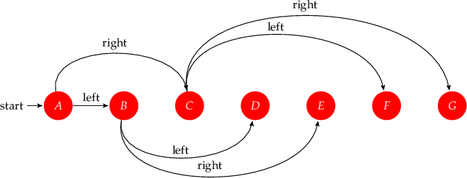 \begin{tikzpicture}[->,>=stealth',shorten >=1pt,auto,node distance=2cm,                     semithick]   \tikzstyle{every state}=[fill=red,draw=none,text=white]        \node[initial,state] (A)  {$A$};   \node[state] (B) [right of=A] {$B$};   \node[state] (C) [right of=B] {$C$};   \node[state] (D) [right of=C] {$D$};   \node[state] (E) [right of=D] {$E$};   \node[state] (F) [right of=E] {$F$};   \node[state] (G) [right of=F] {$G$};      \path (A) edgenode {left} (B)         (A) edge[out=100,in=100]node {right} (C)         (B) edge[out=-100,in=-100]node {left} (D)         (B) edge[out=-100,in=-100]node {right} (E)         (C) edge[out=100,in=100]node {left} (F)         (C) edge[out=100,in=100]node {right} (G);   \end{tikzpicture}