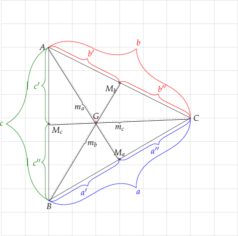 \begin{tikzpicture}   % grid   \draw[help lines] (-5,-5) grid (5,5);      % coordinates   \coordinate[label={[black]left:$A$}] (A) at (-3,3);   \coordinate[label={[black]below:$B$}] (B) at (-3,-3.5);   \coordinate[label={[black]right:$C$}] (C) at (3,0);   \coordinate[label={[black]above:$M_{a}$}] (Ma) at ($ (B) !.5! (C) $);   \coordinate[label={[black]below left:$M_{b}$}] (Mb) at ($ (A) !.5! (C) $);   \coordinate[label={[black]below right:$M_{c}$}] (Mc) at ($ (A) !.5! (B) $);      % triangle    \draw[black, line width=.1mm] (A) -- (B) -- (C) -- cycle;      % median for a   \path[draw, black, line width=.1mm, dotted, name path=median from A] (A) -- (Ma);   % median for b   \path[draw, black, line width=.1mm, dotted, name path=median from B] (B) -- (Mb);   % median for c   \path[draw, black, line width=.1mm, dotted, name path=median from C] (C) -- (Mc);      % point   \drawpoint{Ma}{.5mm}{black}   \drawpoint{Mb}{.5mm}{black}   \drawpoint{Mc}{.5mm}{black}    % braces for segment medians a   \drawbrace{B}{Ma}{3mm}{blue}{$a'$}{0}{-5mm}{mirror}   \drawbrace{Ma}{C}{3mm}{blue}{$a''$}{0}{-5mm}{mirror}   \drawbrace{B}{C}{14mm}{blue}{$a$}{8mm}{-14mm}{mirror}   % braces for segment medians b   \drawbrace{A}{Mb}{3mm}{red}{$b'$}{3mm}{5mm}{}   \drawbrace{Mb}{C}{3mm}{red}{$b''$}{3mm}{5mm}{}   \drawbrace{A}{C}{16mm}{red}{$b$}{8mm}{17mm}{}   % braces for segment medians c   \drawbrace{A}{Mc}{3mm}{green}{$c'$}{-5mm}{0}{mirror}   \drawbrace{Mc}{B}{3mm}{green}{$c''$}{-5mm}{0}{mirror}   \drawbrace{A}{B}{18mm}{green}{$c$}{-20mm}{0}{mirror}      % median braces   \drawbrace{A}{Ma}{1mm}{black}{$m_{a}$}{-2mm}{-2mm}{mirror}   \drawbrace{B}{Mb}{1mm}{black}{$m_{b}$}{3.5mm}{-1mm}{mirror}   \drawbrace{C}{Mc}{1mm}{black}{$m_{c}$}{0}{-3mm}{}      % gravity centre   \path[draw, red, name intersections={of=median from A and median from B, by=G}];   \drawpoint{G}{.5mm}{red}   \coordinate[label={[black]above:$G$}] (G) at (G);    \end{tikzpicture}