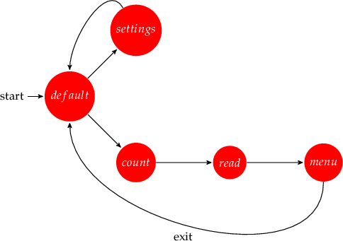 \begin{tikzpicture}[->,>=stealth',shorten >=1pt,auto,node distance=2.8cm,                     semithick]   \tikzstyle{every state}=[fill=red,draw=none,text=white]        \node[initial,state] (A)                    {$default$};   \node[state] (B) [above right of=A] {$settings$};   \node[state] (C) [below right of=A] {$count$};   \node[state] (D) [right of=C] {$read$};   \node[state] (E) [right of=D] {$menu$};      \path (A) edge(B)         (B) edge [in=90, out=120] (A) (A) edge(C)         (C) edge        (D)         (D) edge        (E)         (E) edge [in=-90, out=-90] node {exit} (A);  \end{tikzpicture}