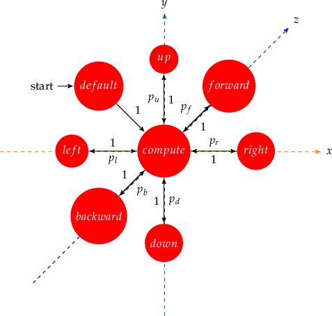 \begin{tikzpicture}[->,>=stealth',shorten >=1pt,auto,node distance=2.8cm,                     semithick]   \tikzstyle{every state}=[fill=red,draw=none,text=white]      \node (z) at (6,2) {$z$};   \node (x) at (7,-2) {$x$};   \node (y) at (2,2.5) {$y$};      % z   \draw [color=blue,dashed] (-2,-6) -- (z);   % x   \draw [color=orange,dashed] (-3,-2) -- (x);   % y   \draw [color=green,dashed] (2,-7) -- (y);        \node[initial,state] (A)                    {$default$};   \node[state] (B) [below right of=A] {$compute$};   \node[state] (C) [above of=B] {$up$};   \node[state] (D) [above right of=B] {$forward$};   \node[state] (E) [right of=B] {$right$};   \node[state] (F) [below of=B] {$down$};   \node[state] (G) [below left of=B] {$backward$};   \node[state] (H) [left of=B] {$left$};      \path (A) edgenode {1} (B) (B) edgenode {$p_{u}$} (C) (C) edgenode {1} (B) (B) edgenode {$p_{f}$} (D) (D) edgenode {1} (B) (B) edgenode {$p_{r}$} (E) (E) edgenode {1} (B) (B) edgenode {$p_{d}$} (F) (F) edgenode {1} (B) (B) edgenode {$p_{b}$} (G) (G) edgenode {1} (B) (B) edgenode {$p_{l}$} (H) (H) edgenode {1} (B);   \end{tikzpicture}